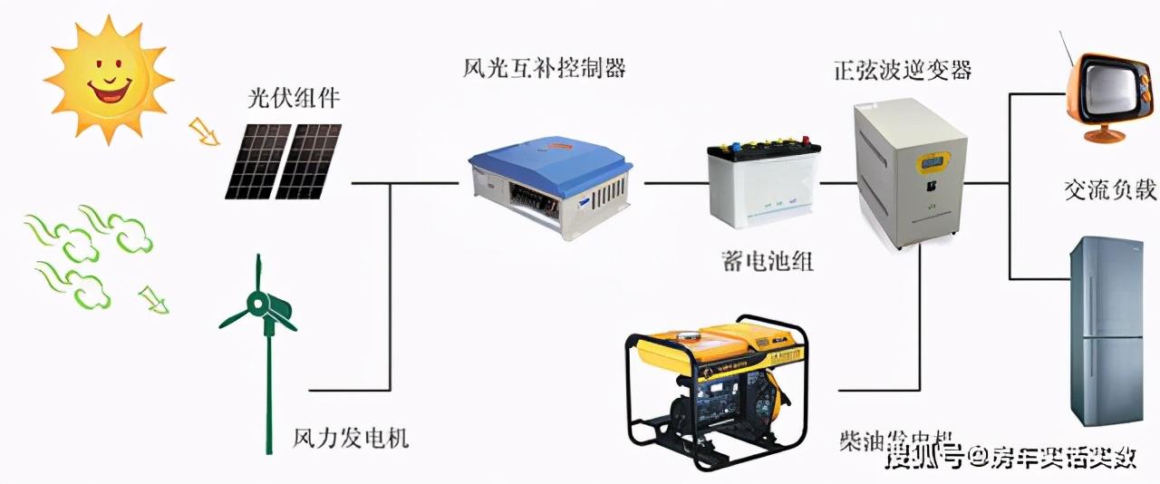 「南京中禧房车」如何看待房车的水电-2.png
