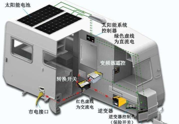 「南京中禧房车」如何看待房车的水电-6.png
